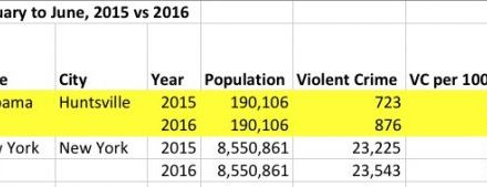 [Read at Americablog News] Hey Jeff Sessions: Alabama is 2 to 3 times more dangerous than NYC