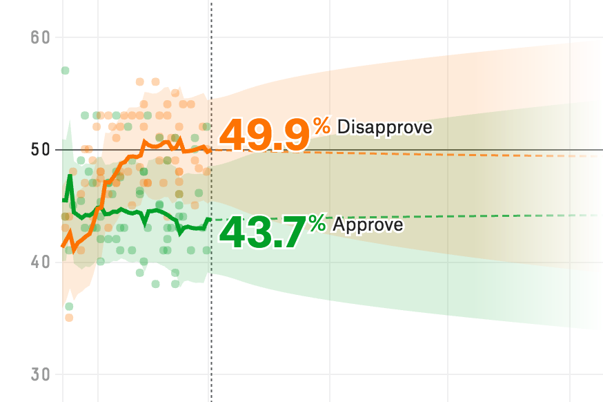How We're Tracking Donald Trump's Approval Ratings